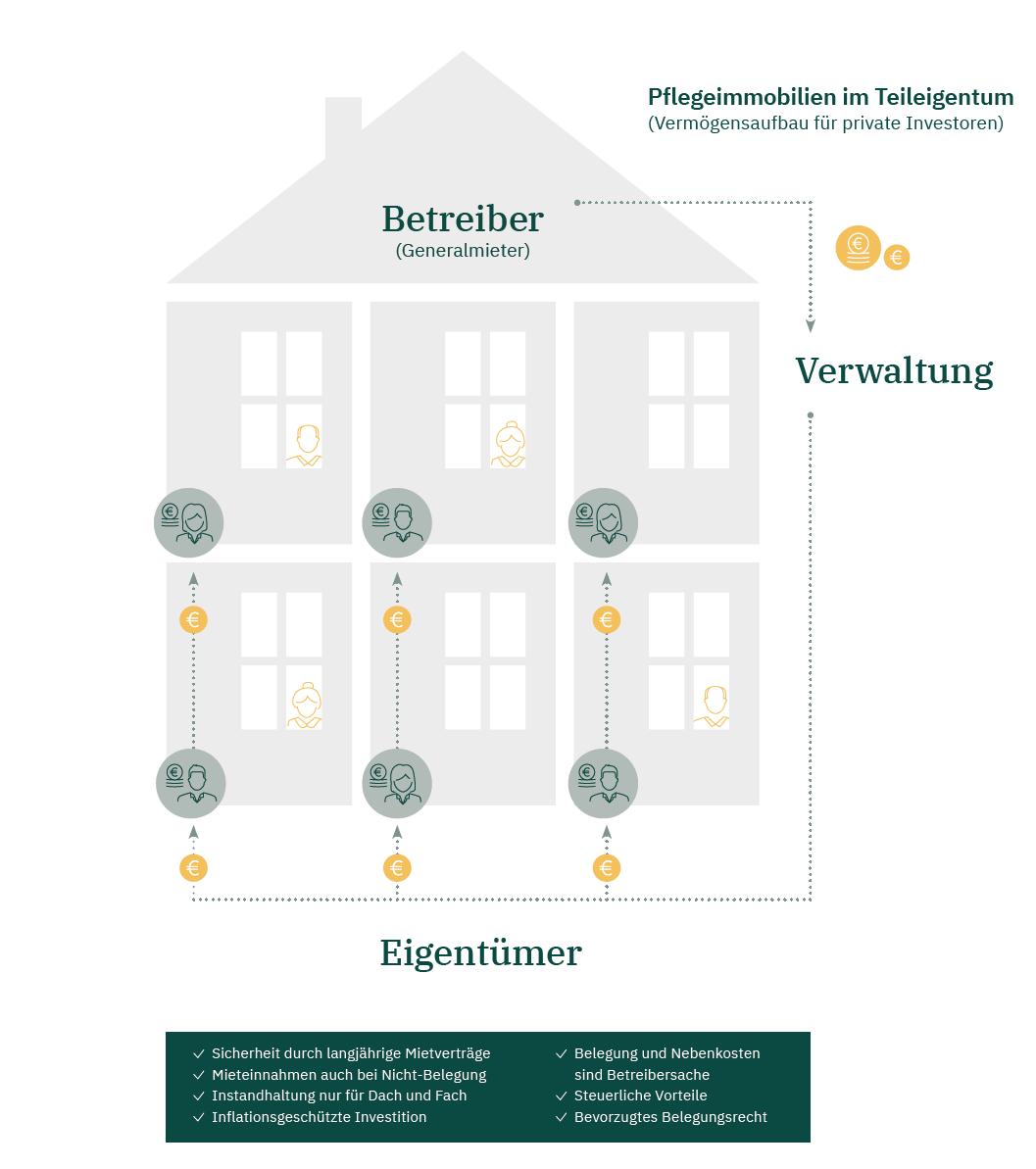 Wie funktionieren Pflegeimmobilien?